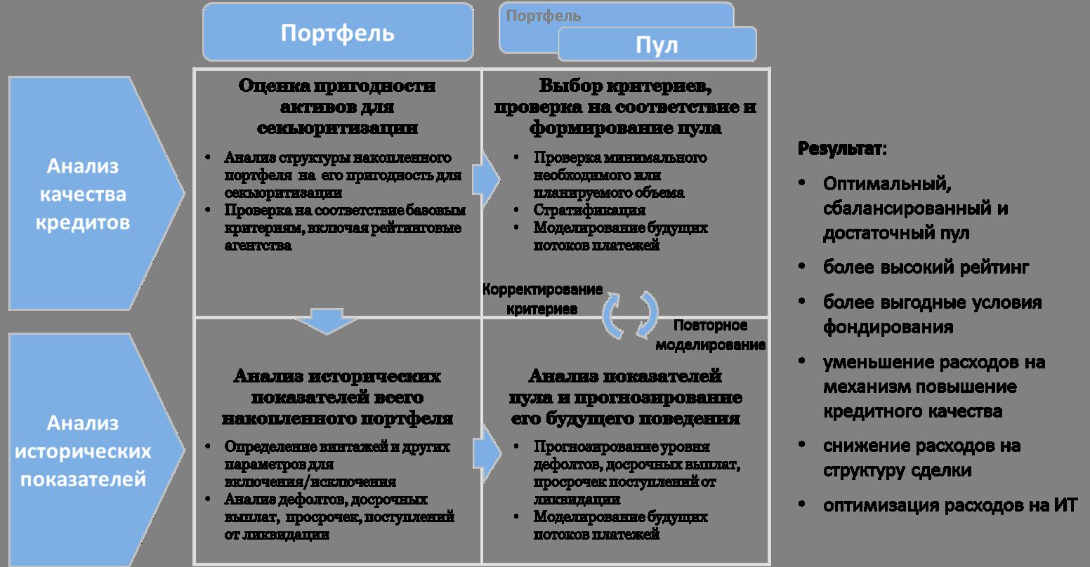 Общий подход к анализу и оптимизации портфеля активов