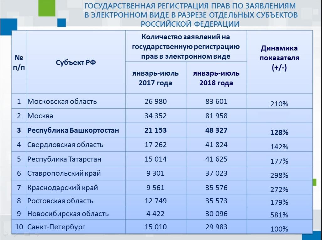 Количество заявлений на государственную регистрацию прав в электронном виде