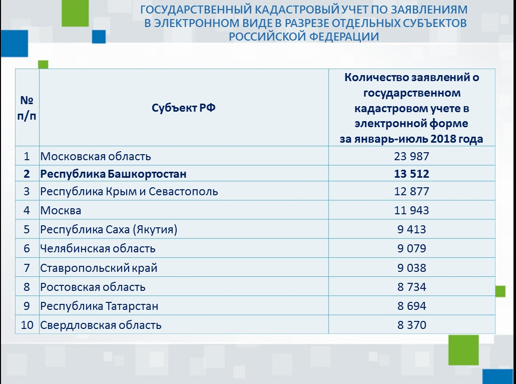 Государственный кадастровый учет по заявлениям в электронном виде