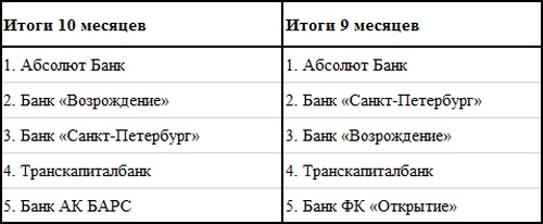 Результаты российских частных ипотечных кредиторов
