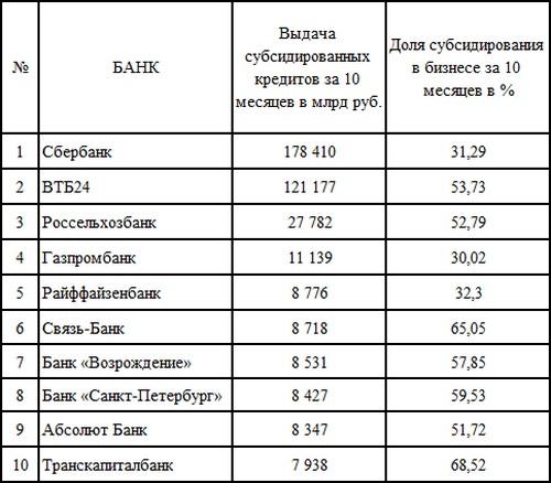 Результаты лидеров программы субсидирования в 2016 году