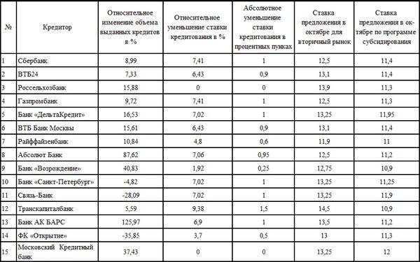 Сравнение показателей октября и июля для кредитования на вторичном рынке