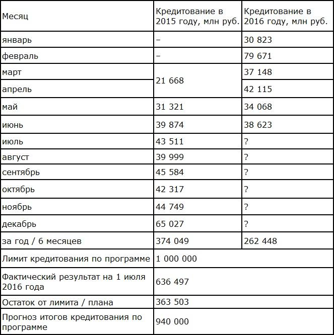 Динамика и результаты кредитования по программе субсидирования ипотечных кредитов