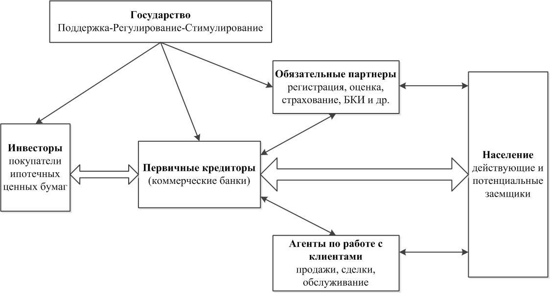 Схема ипотечного рынка