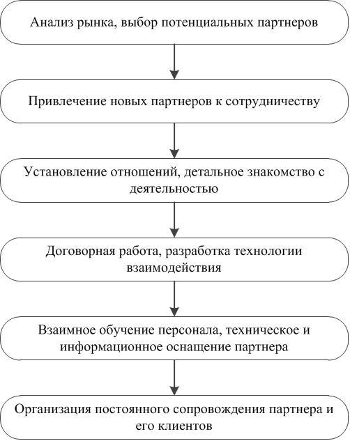 Основные этапы организации
